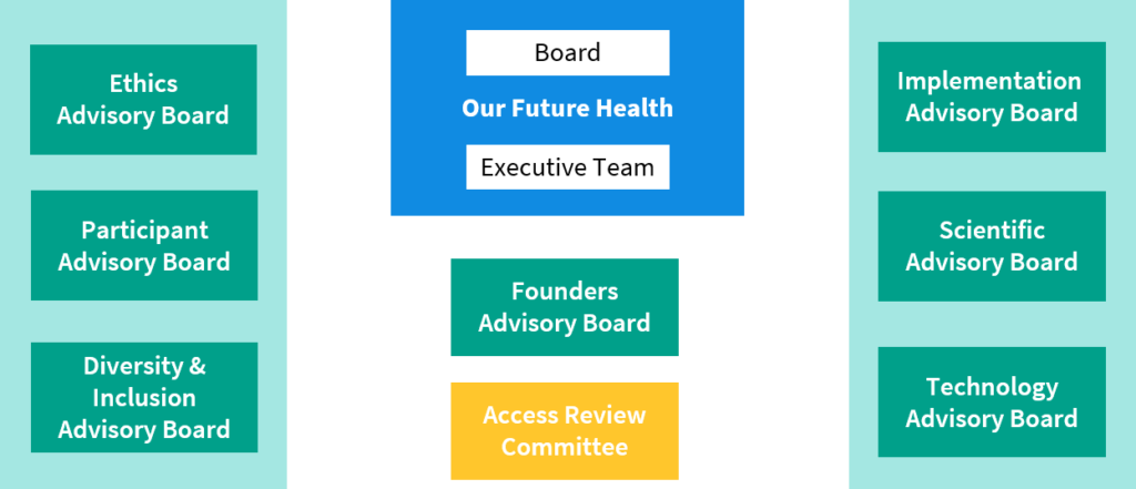 Our Future Health governance structure